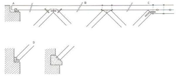 Detaily jednoduchého a dvojitého vzpěradla