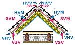 Tříplášťová střecha s doplňkovou hydroizolací difúzně uzavřenou Sd > 0,3m, zdroj: JUTA .s.