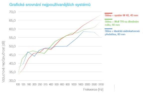 Grafické srovnání nejpoužívanějších systémů, fotozdroj Ciur a.s.