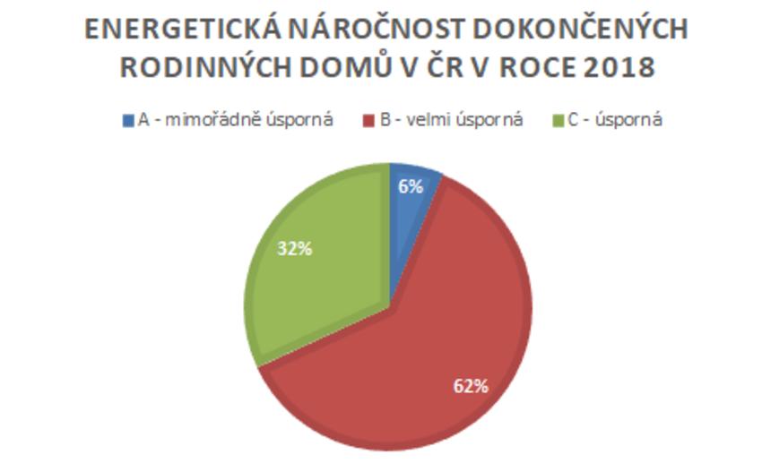 Energetická náročnost dokončených rodinných domů v ČR v roce 2018