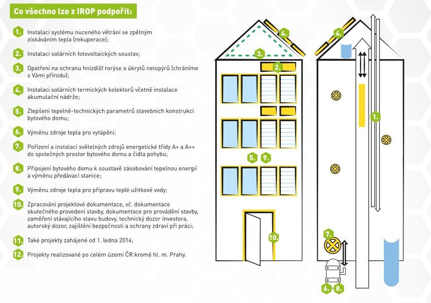 Schéma toho, co vše zahrnuje program IROP