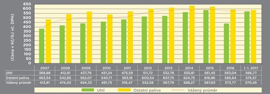 Graf průměrných cen tepelné energie pro konečné spotřebitele