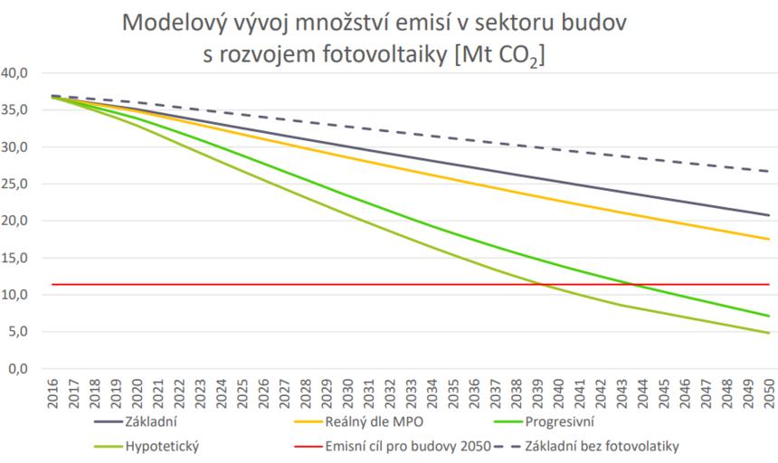 Výpočet možného snížení emisí