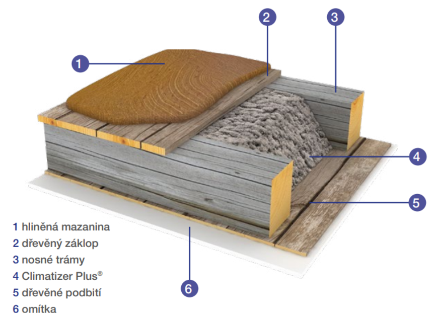 Průřez zateplení vodorovné plochy s izolací Climatizer Plus