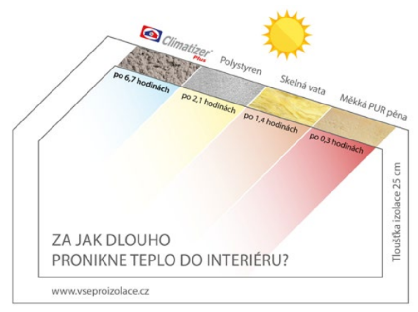 Graf, za jak dlouho pronikne teplo do interiéru