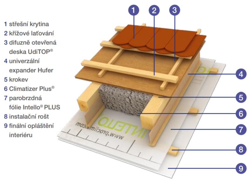 Průřez střechou s izolací Climatizer Plus