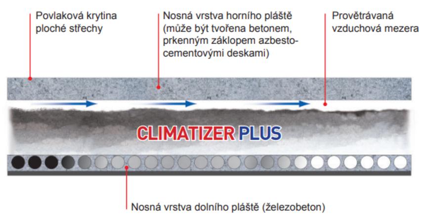 Schematické znázornění stavu střešního pláště po provedení aplikace tepelné izolace