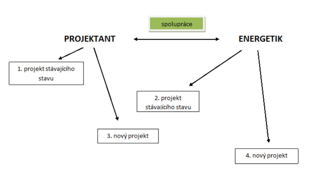 Myšlenková mapa spolupráce projektanta a energetika