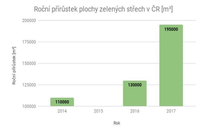 Roční přírůstek plochy zelených střech v ČR