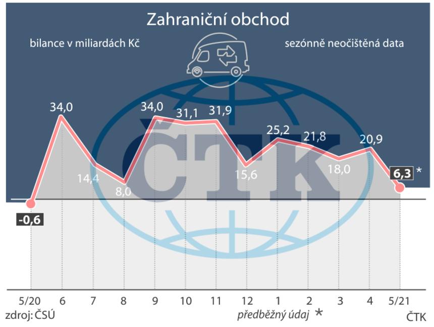 Zahraniční obchod Česka byl meziročně o 6,9 miliardy korun lepší