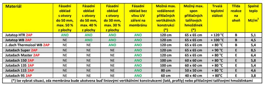 Tabulka srovnání materiálů