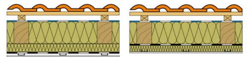 Zateplení střechy s izolací umístěnou mezi a pod krokvemi