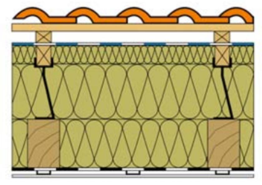 Zateplení střechy s izolací umístěnou nad a mezi krokvemi