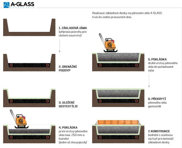 Postup realizace základové desky tepelně izolované štěrkovým pěnovým sklem A-GLASS