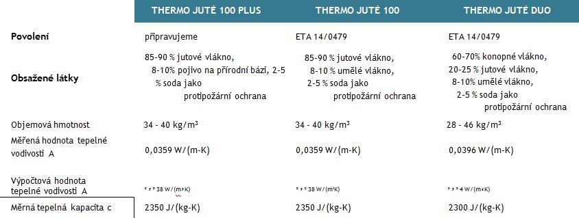 Obr. Charakteristiky tepelné izolace THERMO JUTE