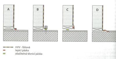 Grada, Možnosti napojení HVV z různých materiálů - příklad styku dřevěné stěny (HVV je plastová fólie) a zděné stěny (HVV je vnitřní omítka)