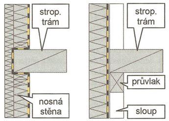 Grada, Dvě varianty styku obvodové stěny a vnitřního trámového stropu u dřevostavby