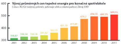 AVMI, v ývoj průměrných cen tepelné energie pro konečné spotřebitele Cena v Kč/GJ (vážený průměr, zahrnuje uhlí a ostatní palivo) Zdroj: ERÚ
