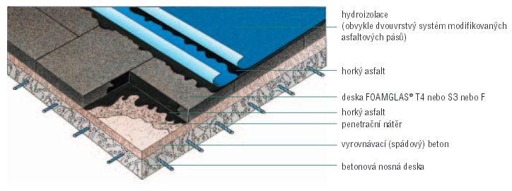 Foamglas, izolační pěnové sklo - betonová deska
