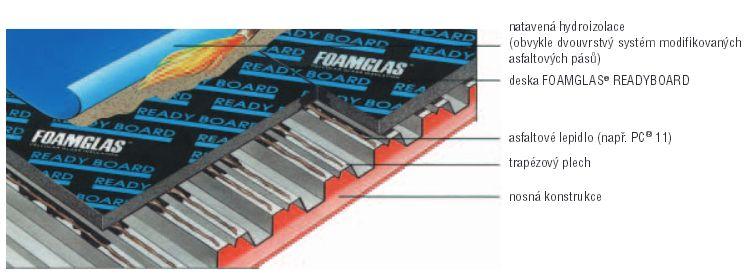 Foamglas, izolační pěnové sklo readyboard - trapézový plech