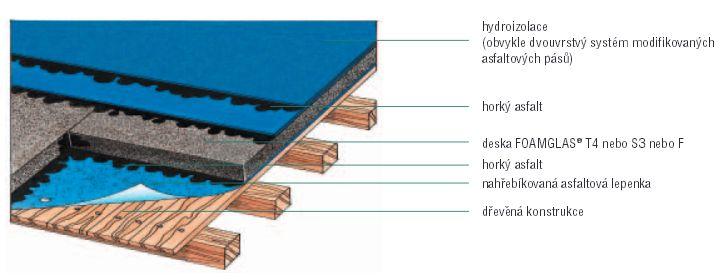 Foamglas, izolační pěnové sklo - dřevěné konstrukce