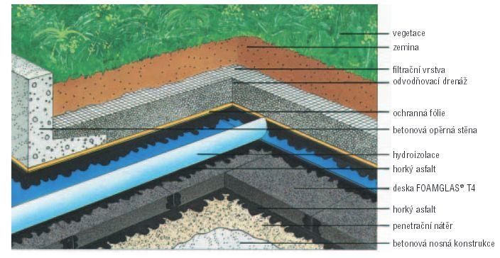 Foamglas, izolační pěnové sklo - střešní zahrady