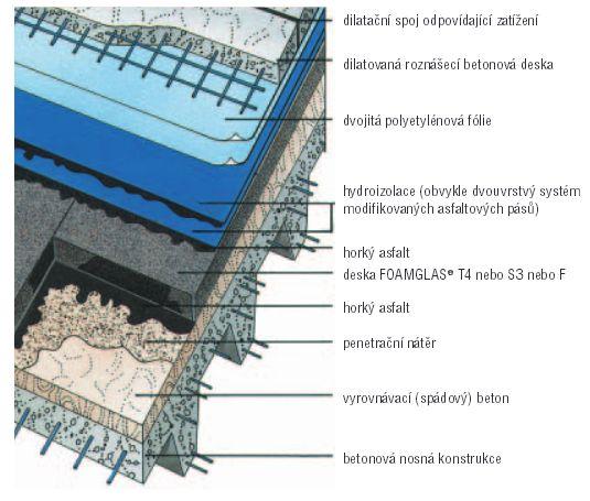 Foamglas, izolační pěnové sklo - pojezdná střecha s betonovým povrchem