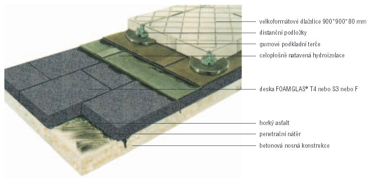 Foamglas, izolační pěnové sklo - pochozí střecha s dlažbou na terčích