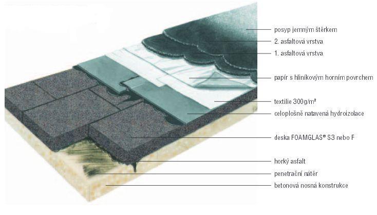 Foamglas, izolační pěnové sklo - pojezdná střecha s asfaltovým povrchem