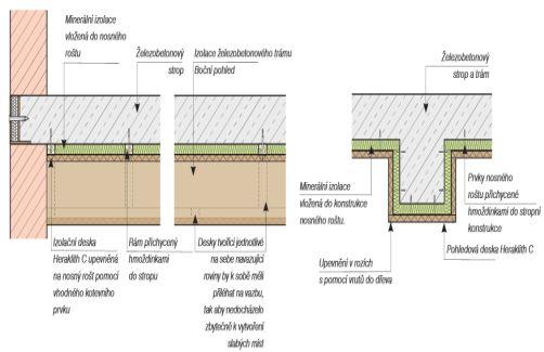 Kombinované upevnění na strop Dodatečnou izolaci stropu lze realizovat s použitím nosného dřevěného nebo k ovov ého roštu. Izolace se vkládá do nosné konstrukce roštu, v tomto případě lze použít i minerální izolaci s menší objemovou hmotností. Na rošt se následně upevní pohledové desky Heraklith C. Do dřevěného roštu s pomocí kotevního vrutu STR H, do k ovov ého roštu vhodným samořezným šroubem s podložkou s min ø 18 mm. Umístění roštu z lišt a desek Zakončení u stěny a izolace stropního trámu