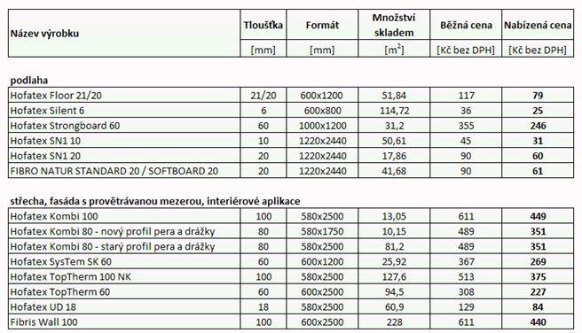 Insowool, akční cenová nabídka výrobků Hofatex