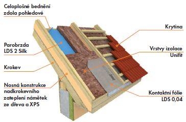 Knauf, zateplování šikmé střechy nad krokvemi