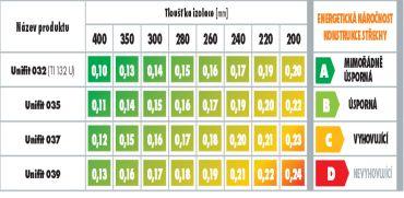 Knauf, hodnoty součinitele prostupu tepla