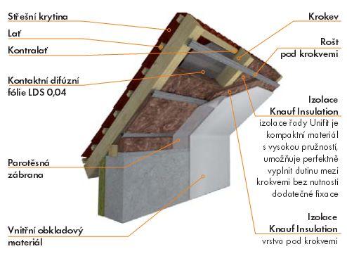 Knauf, postup při zateplování šikmé střechy