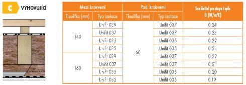 Knauf, tabulka výsledných vlastností zateplování