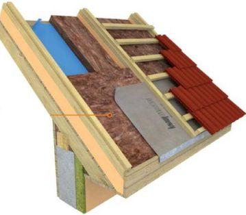 Knauf, zateplení střechy nad krokvemi