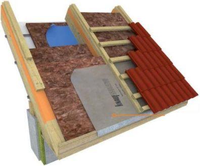 Knauf, kombinované zateplení střechy mezi, nad a pod krokvemi