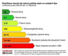 Klasifikace staveb dle měrné potřeby tepla, ilustrační foto