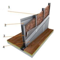 Knauf Insulation, vnitřní stěny, lehká montovaná vnitřní stěna