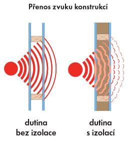 Knauf Insulation, vnitřní stěny, zvukově-izolační vlastnosti