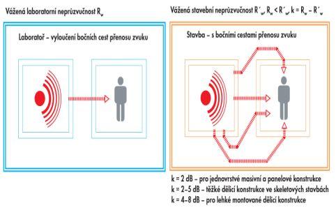 Knauf Insulation, vnitřní stěny, Základní rozdíl mezi laboratorní a stavební neprůzvučnosti
