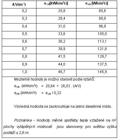 Požadované hodnoty měrné potřeby tepla při vytápění budov