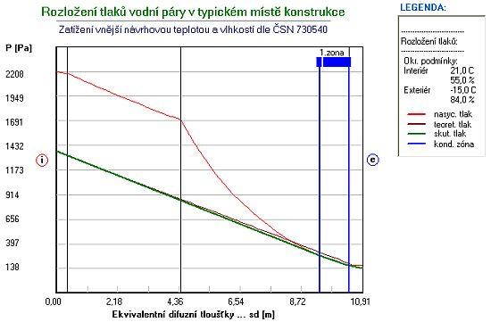 Rozložení tlaku vodní páry