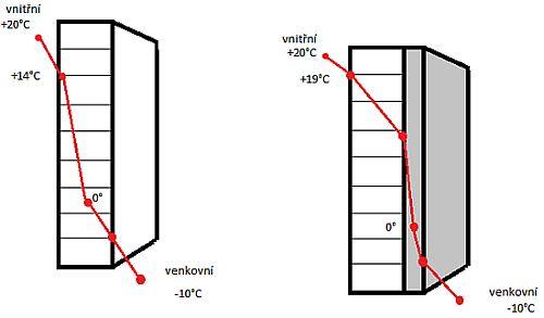 Průběh teploty přes konstrukci obvodového pláště bez zateplení a se zateplením