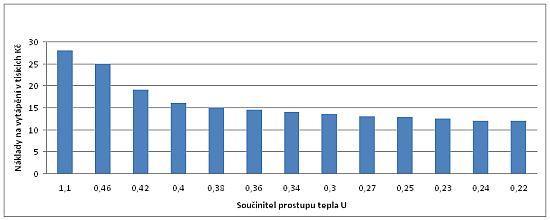 Finanční náklady na vytápění v závislosti na součiniteli prostupu tepla