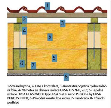 Řez střechou po rekonstrukci