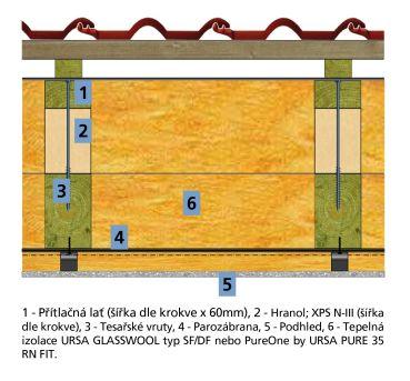 Řez střechou - novostavba