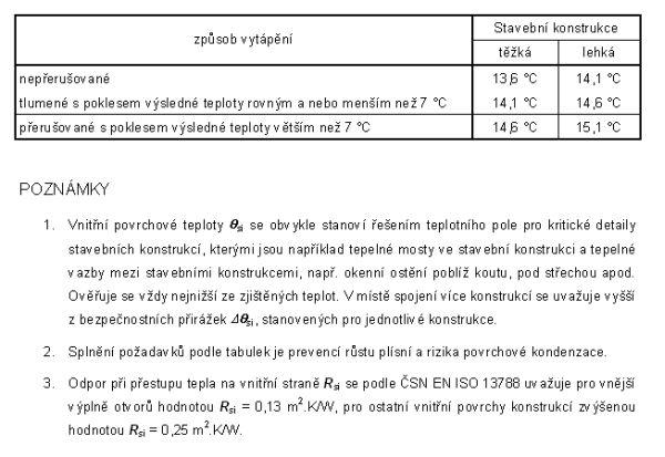 Tabulka nejnižších přípustných povrchových teplot stavebních konstrukcí pro vnitřní teplotu θai=+21°C a relativní vlhkost vzduchu φi=50% dle ČSN 73 0540-2/2002