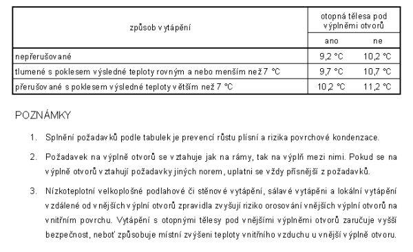 Tabulka nejnižších přípustných povrchových teplot výplní otvorů pro vnitřní teplotu θai=+21°C a relativní vlhkost vzduchu φi=50% dle ČSN 73 0540-2/2002