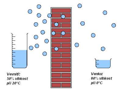 Obsah vodní páry ve vzduchu